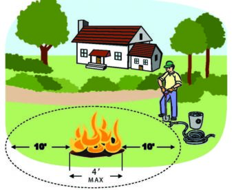 man by campfire illustration showing the 10 foot space around fire should be clear, and the fire no more than 4 feet wide